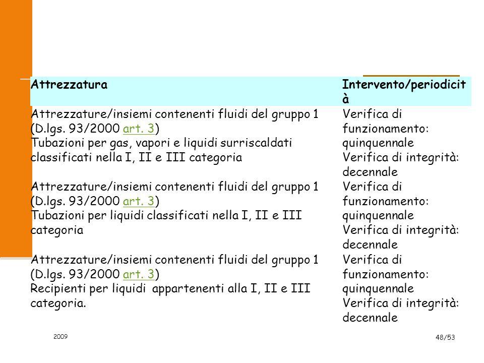 2009 48/53 AttrezzaturaIntervento/periodicit à Attrezzature/insiemi contenenti fluidi del gruppo 1 (D.lgs. 93/2000 art. 3)art. 3 Tubazioni per gas, va