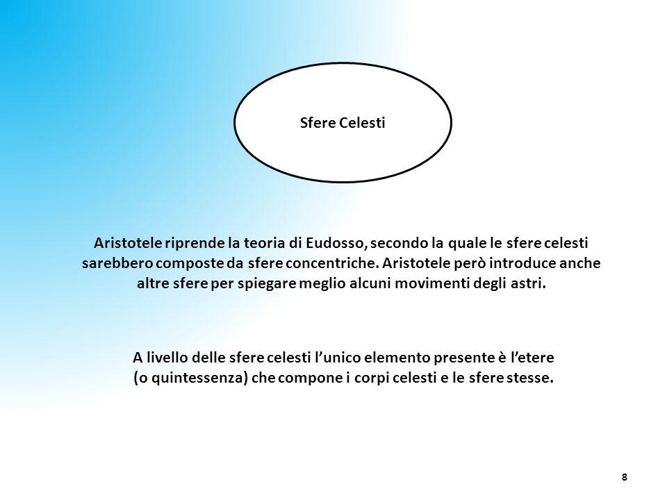 8 Sfere Celesti Aristotele riprende la teoria di Eudosso, secondo la quale le sfere celesti sarebbero composte da sfere concentriche. Aristotele però