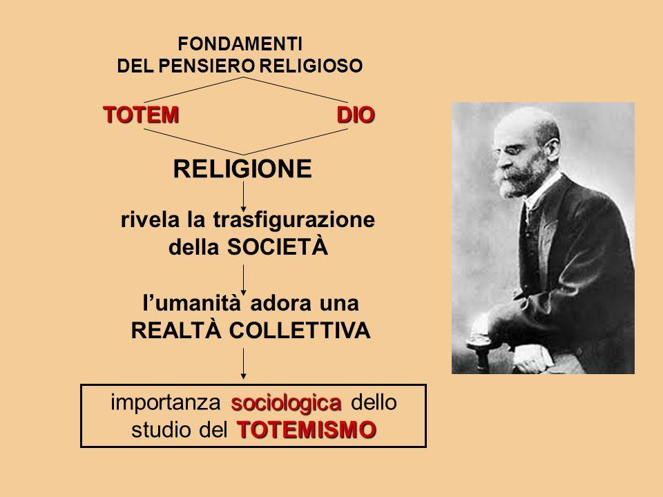 RELIGIONE rivela la trasfigurazione della SOCIETÀ TOTEM FONDAMENTI DEL PENSIERO RELIGIOSO DIO lumanità adora una REALTÀ COLLETTIVA sociologica TOTEMIS