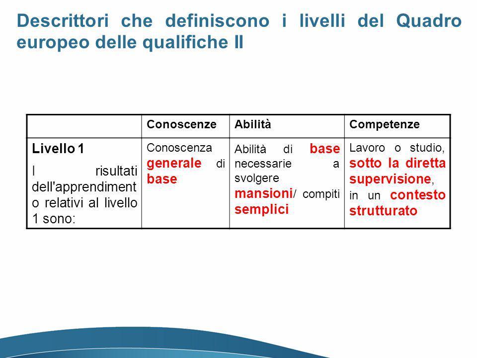 Livello 1 I risultati dell apprendiment o relativi al livello 1 sono: Conoscenza generale di base Abilità di base necessarie a svolgere mansioni / compiti semplici Lavoro o studio, sotto la diretta supervisione, in un contesto strutturato ConoscenzeAbilitàCompetenze Descrittori che definiscono i livelli del Quadro europeo delle qualifiche II