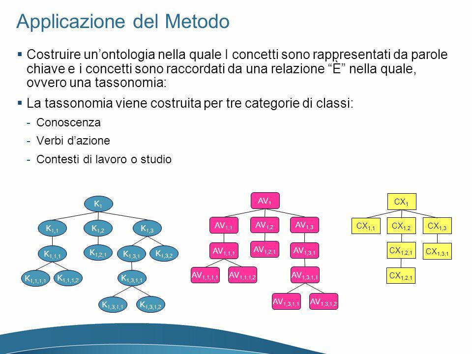 Applicazione del Metodo Costruire unontologia nella quale I concetti sono rappresentati da parole chiave e i concetti sono raccordati da una relazione È nella quale, ovvero una tassonomia: La tassonomia viene costruita per tre categorie di classi: -Conoscenza -Verbi dazione -Contesti di lavoro o studio K1K1 K 1,1 K 1,2 K 1,1,1 K 1,1,1,1 K 1,1,1,2 K 1,2,1 K 1,3 K 1,3,1 K 1,3,1,1 K 1,3,1,2 K 1,3,2 AV 1 AV 1,1 AV 1,2 AV 1,1,1 AV 1,1,1,1 AV 1,1,1,2 AV 1,2,1 AV 1,3 AV 1,3,1 AV 1,3,1,1 AV 1,3,1,2 CX 1 CX 1,1 CX 1,2 CX 1,2,1 CX 1,3 CX 1,3,1 CX 1,2,1