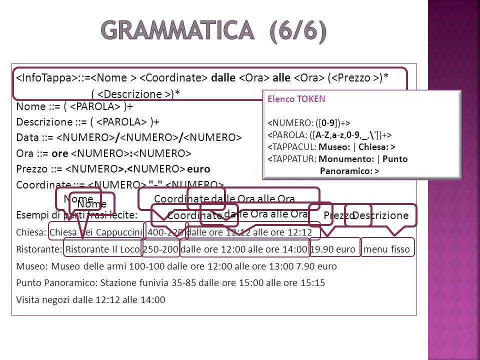 <InfoTappa>::=<Nome > <Coordinate> dalle <Ora> alle <Ora> (<Prezzo >)* ( <Descrizione >)* Nome ::= ( <PAROLA> )+ Descrizione ::= ( <PAROLA> )+ Data ::= <NUMERO>/<NUMERO>/<NUMERO> Ora ::= ore <NUMERO>:<NUMERO> Prezzo ::= <NUMERO>.<NUMERO> euro Coordinate ::= <NUMERO> - <NUMERO> Esempi di parti frasi lecite: Chiesa: Chiesa dei Cappuccini 400-220 dalle ore 12:12 alle ore 12:12 Ristorante: Ristorante Il Loco 250-200 dalle ore 12:00 alle ore 14:00 19.90 euro menu fisso Museo: Museo delle armi 100-100 dalle ore 12:00 alle ore 13:00 7.90 euro Punto Panoramico: Stazione funivia 35-85 dalle ore 15:00 alle ore 15:15 Visita negozi dalle 12:12 alle 14:00 NomeCoordinatedalle Ora alle Ora Nome Coordinate dalle Ora alle Ora PrezzoDescrizione Elenco TOKEN <TAPPATUR: Monumento: | Punto Panoramico: >