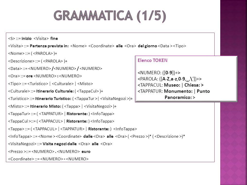 La grammatica è LL(1) Utilizza al più 1 simbolo per riconoscere con certezza la produzione da scegliere starter symbols disgiunti (non è necessario ricorrere ai director symbols poiché nessun metasimbolo genera la stringa vuota).