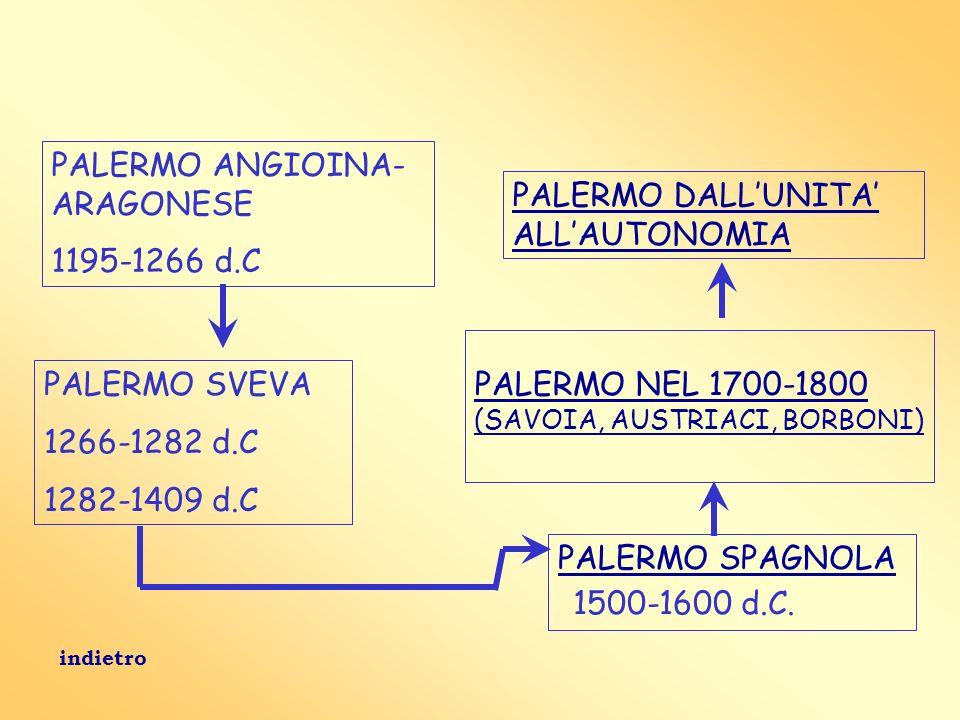 PALERMO ANGIOINA- ARAGONESE 1195-1266 d.C PALERMO SPAGNOLA 1500-1600 d.C. PALERMO NEL 1700-1800 (SAVOIA, AUSTRIACI, BORBONI) PALERMO DALLUNITA ALLAUTO