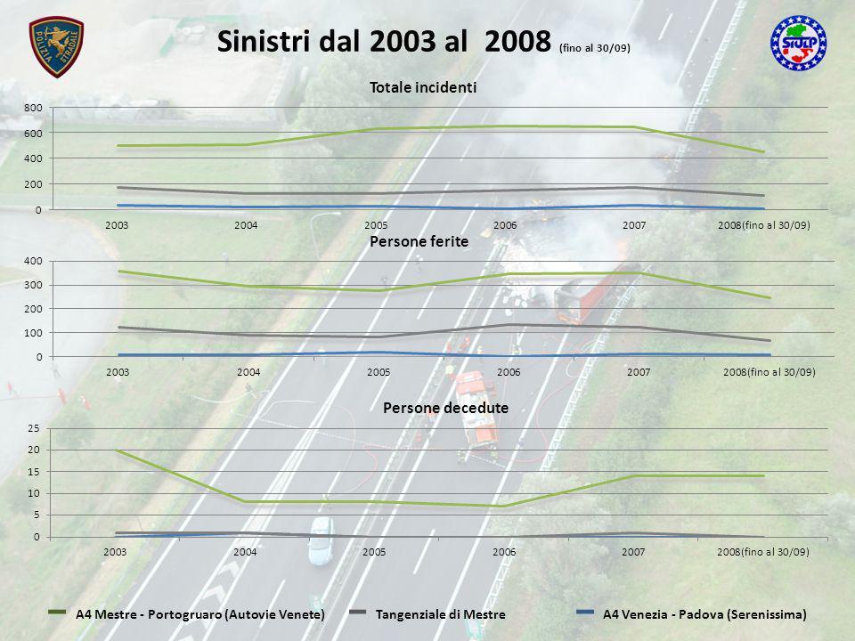 Sinistri dal 2003 al 2008 (fino al 30/09) A4 Mestre - Portogruaro (Autovie Venete)Tangenziale di MestreA4 Venezia - Padova (Serenissima) Totale incidenti Persone ferite Persone decedute
