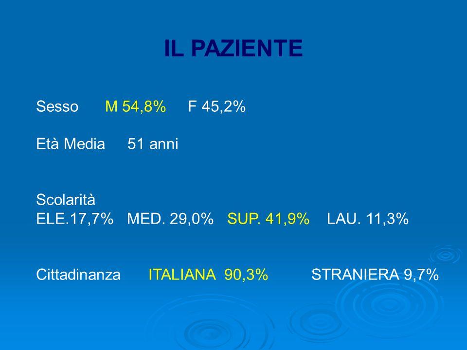 IL PAZIENTE Sesso M 54,8% F 45,2% Età Media 51 anni Scolarità ELE.17,7% MED.