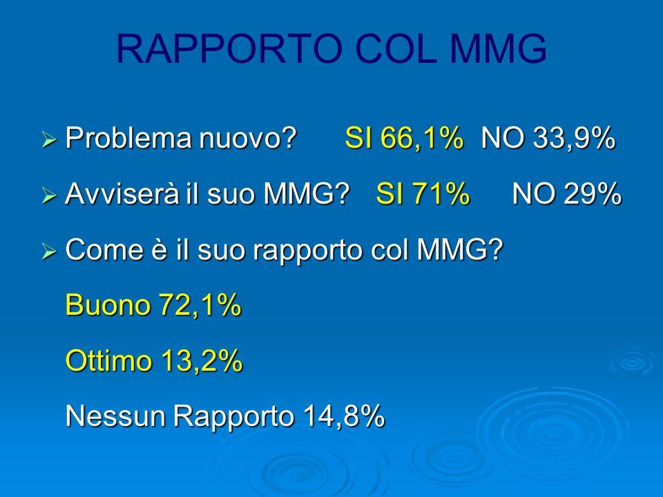 RAPPORTO COL MMG Problema nuovo.SI 66,1% NO 33,9% Problema nuovo.