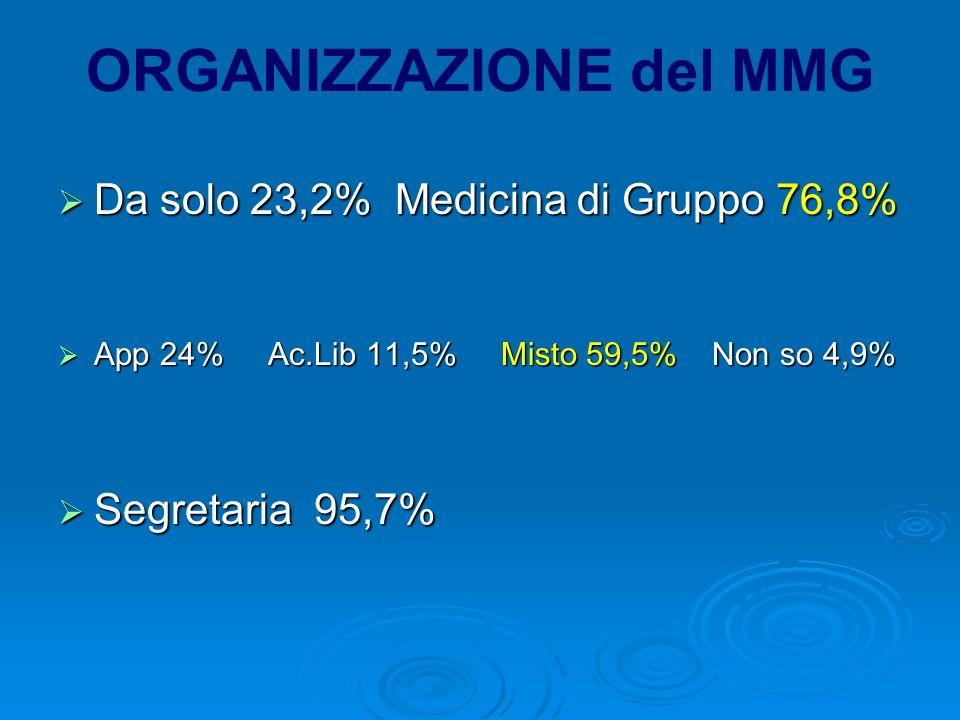 ORGANIZZAZIONE del MMG Da solo 23,2% Medicina di Gruppo 76,8% Da solo 23,2% Medicina di Gruppo 76,8% App 24% Ac.Lib 11,5% Misto 59,5% Non so 4,9% App 24% Ac.Lib 11,5% Misto 59,5% Non so 4,9% Segretaria 95,7% Segretaria 95,7%