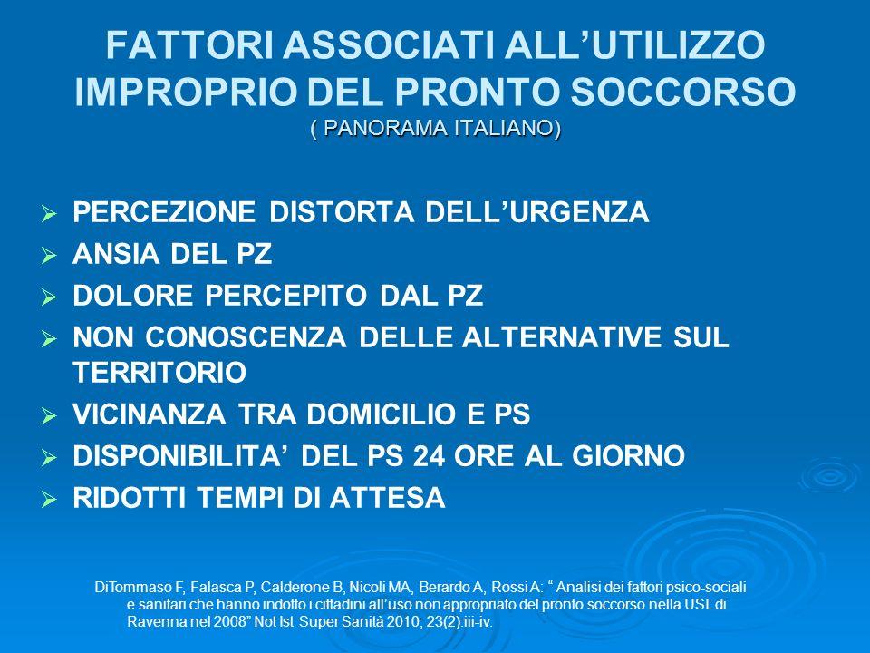 ( PANORAMA ITALIANO) FATTORI ASSOCIATI ALLUTILIZZO IMPROPRIO DEL PRONTO SOCCORSO ( PANORAMA ITALIANO) PERCEZIONE DISTORTA DELLURGENZA ANSIA DEL PZ DOLORE PERCEPITO DAL PZ NON CONOSCENZA DELLE ALTERNATIVE SUL TERRITORIO VICINANZA TRA DOMICILIO E PS DISPONIBILITA DEL PS 24 ORE AL GIORNO RIDOTTI TEMPI DI ATTESA DiTommaso F, Falasca P, Calderone B, Nicoli MA, Berardo A, Rossi A: Analisi dei fattori psico-sociali e sanitari che hanno indotto i cittadini alluso non appropriato del pronto soccorso nella USL di Ravenna nel 2008 Not Ist Super Sanità 2010; 23(2):iii-iv.