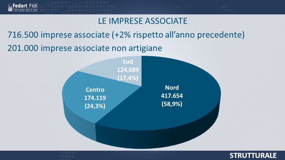 LE IMPRESE ASSOCIATE STRUTTURALE 716.500 imprese associate (+2% rispetto allanno precedente) 201.000 imprese associate non artigiane
