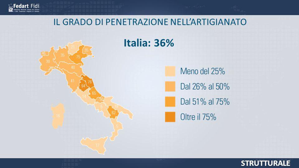 IL GRADO DI PENETRAZIONE NELLARTIGIANATO STRUTTURALE Italia: 36%
