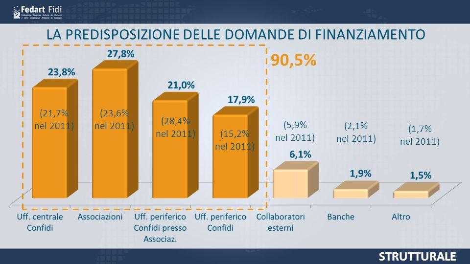 LA PREDISPOSIZIONE DELLE DOMANDE DI FINANZIAMENTO 90,5% (21,7% nel 2011) (23,6% nel 2011) (28,4% nel 2011) (15,2% nel 2011) (5,9% nel 2011) (2,1% nel 2011) (1,7% nel 2011) STRUTTURALE
