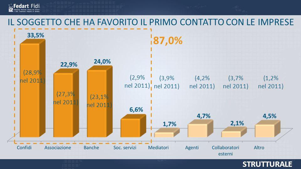 IL SOGGETTO CHE HA FAVORITO IL PRIMO CONTATTO CON LE IMPRESE 87,0% (28,9% nel 2011) (27,3% nel 2011) (23,1% nel 2011) (2,9% nel 2011) (3,9% nel 2011) (4,2% nel 2011) (3,7% nel 2011) (1,2% nel 2011) STRUTTURALE