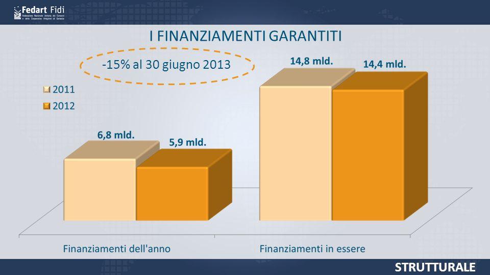 I FINANZIAMENTI GARANTITI STRUTTURALE -15% al 30 giugno 2013