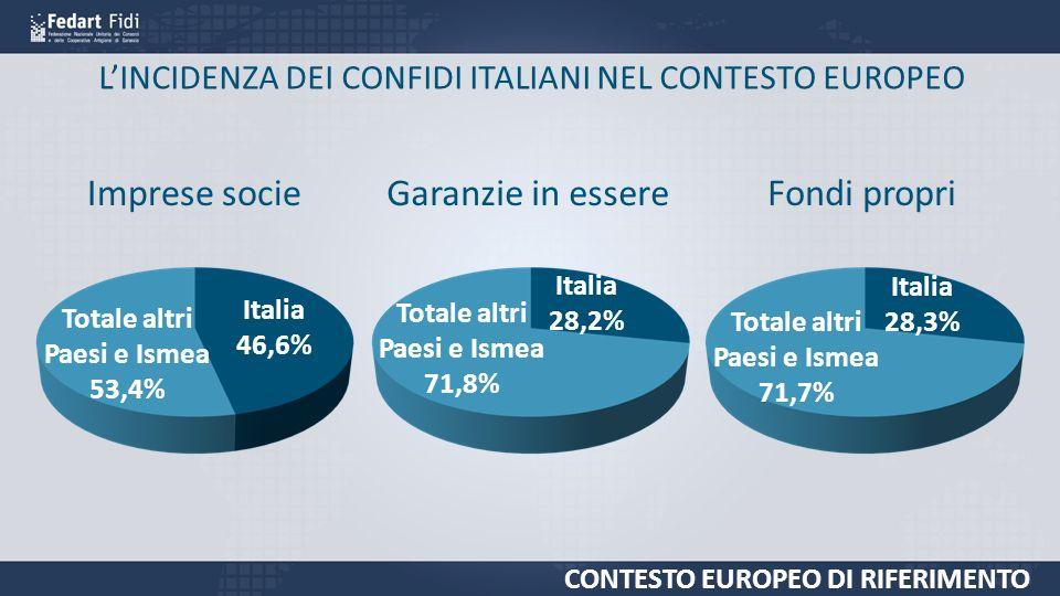 LINCIDENZA DEI CONFIDI ITALIANI NEL CONTESTO EUROPEO CONTESTO EUROPEO DI RIFERIMENTO Imprese socieGaranzie in essereFondi propri Italia 46,6% Totale altri Paesi e Ismea 53,4% Italia 28,2% Totale altri Paesi e Ismea 71,8% Italia 28,3% Totale altri Paesi e Ismea 71,7%