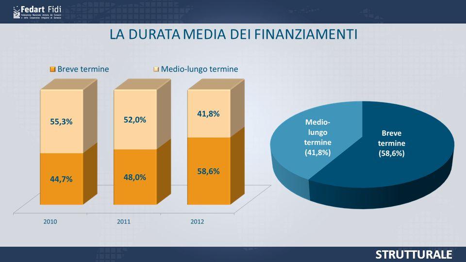 LA DURATA MEDIA DEI FINANZIAMENTI STRUTTURALE