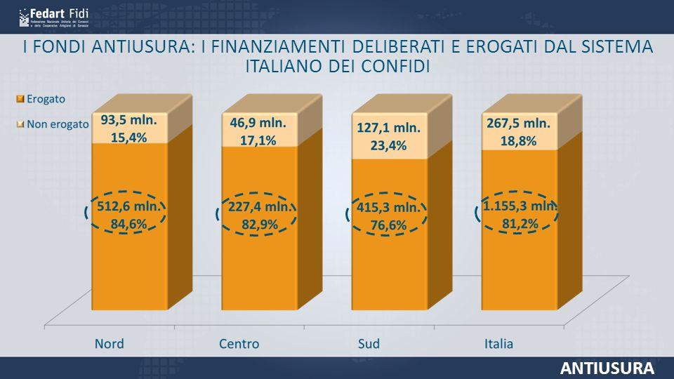 I FONDI ANTIUSURA: I FINANZIAMENTI DELIBERATI E EROGATI DAL SISTEMA ITALIANO DEI CONFIDI ANTIUSURA