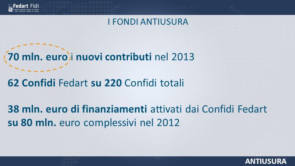 I FONDI ANTIUSURA ANTIUSURA 70 mln.