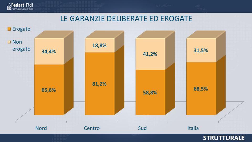 LE GARANZIE DELIBERATE ED EROGATE STRUTTURALE