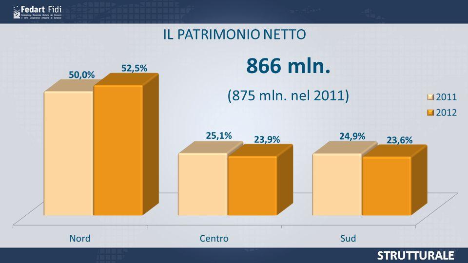 IL PATRIMONIO NETTO 866 mln. (875 mln. nel 2011) STRUTTURALE