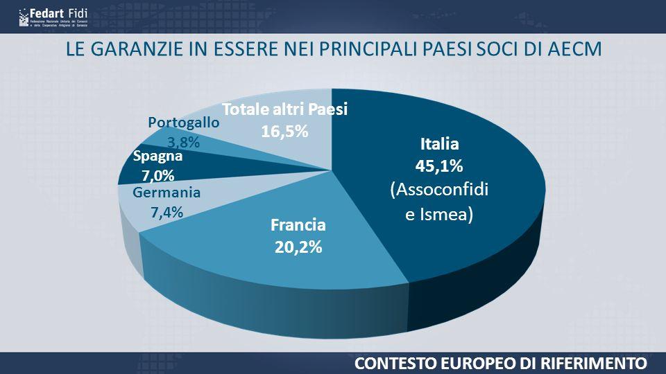 LE GARANZIE IN ESSERE NEI PRINCIPALI PAESI SOCI DI AECM Italia 45,1% (Assoconfidi e Ismea) Francia 20,2% Germania 7,4% Spagna 7,0% Portogallo 3,8% Totale altri Paesi 16,5% CONTESTO EUROPEO DI RIFERIMENTO