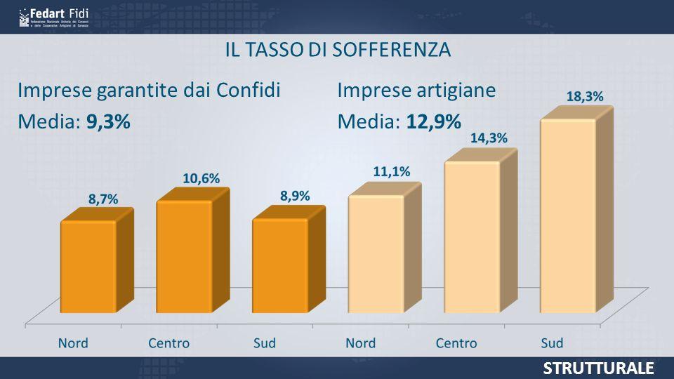 IL TASSO DI SOFFERENZA STRUTTURALE Imprese garantite dai Confidi Media: 9,3% Imprese artigiane Media: 12,9%