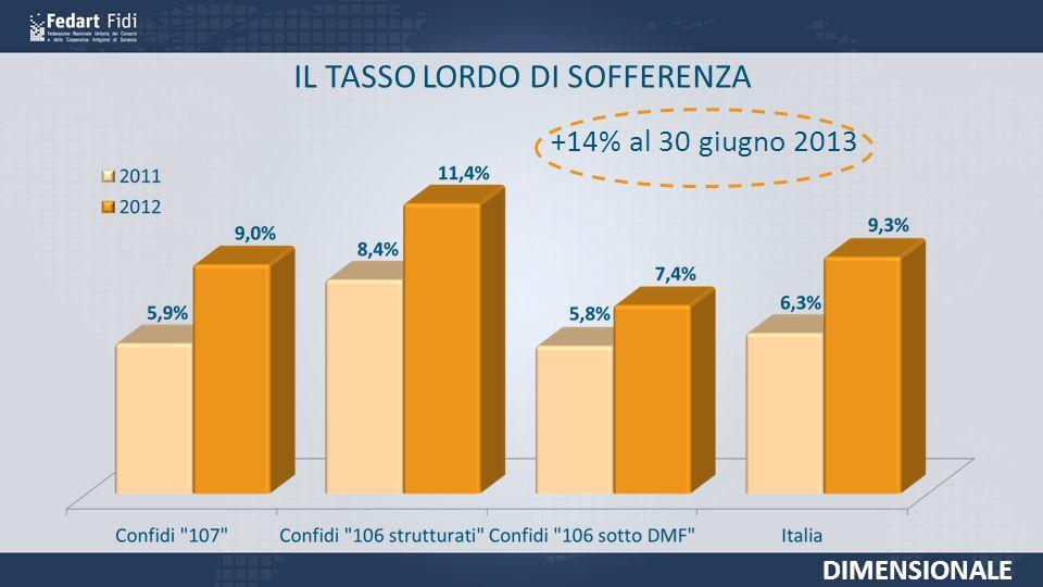 IL TASSO LORDO DI SOFFERENZA DIMENSIONALE +14% al 30 giugno 2013