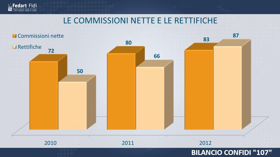 LE COMMISSIONI NETTE E LE RETTIFICHE BILANCIO CONFIDI 107