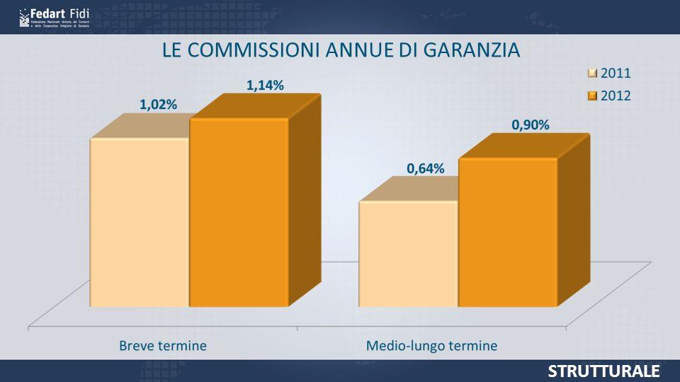 LE COMMISSIONI ANNUE DI GARANZIA STRUTTURALE