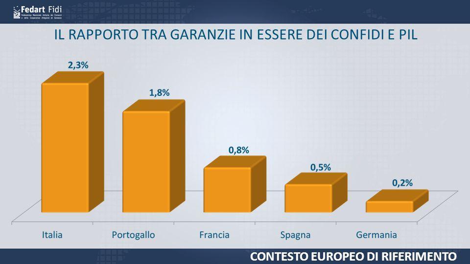 IL RAPPORTO TRA GARANZIE IN ESSERE DEI CONFIDI E PIL CONTESTO EUROPEO DI RIFERIMENTO