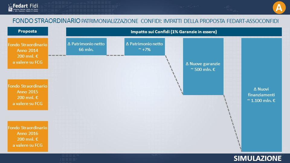 FONDO STRAORDINARIO PATRIMONIALIZZAZIONE CONFIDI: IMPATTI DELLA PROPOSTA FEDART-ASSOCONFIDI SIMULAZIONE Fondo Straordinario Anno 2014 200 mnl.