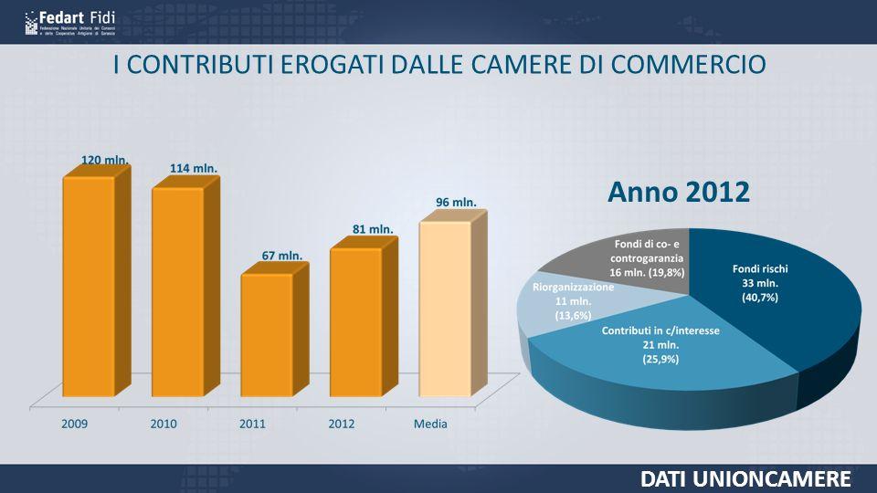 I CONTRIBUTI EROGATI DALLE CAMERE DI COMMERCIO DATI UNIONCAMERE Anno 2012