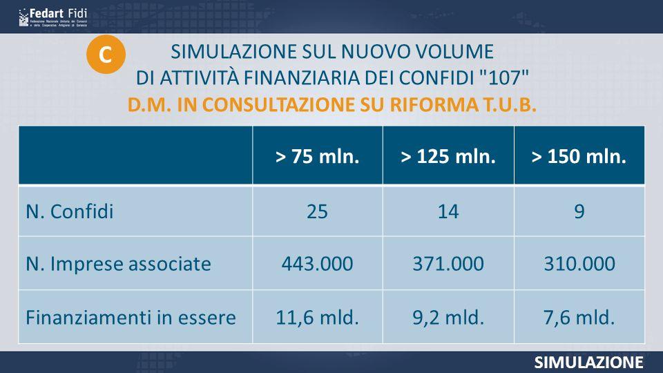 SIMULAZIONE SUL NUOVO VOLUME DI ATTIVITÀ FINANZIARIA DEI CONFIDI 107 D.M.