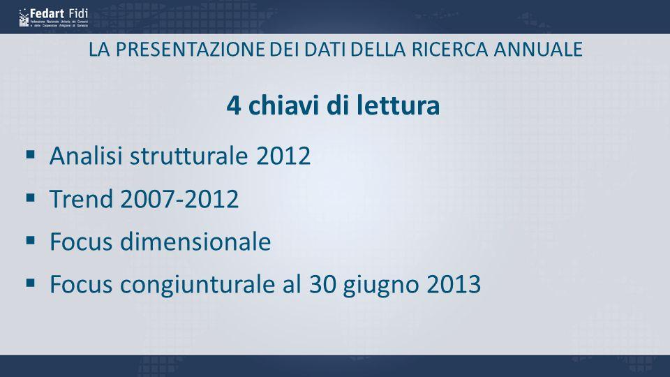 LA PRESENTAZIONE DEI DATI DELLA RICERCA ANNUALE 4 chiavi di lettura Analisi strutturale 2012 Trend 2007-2012 Focus dimensionale Focus congiunturale al 30 giugno 2013