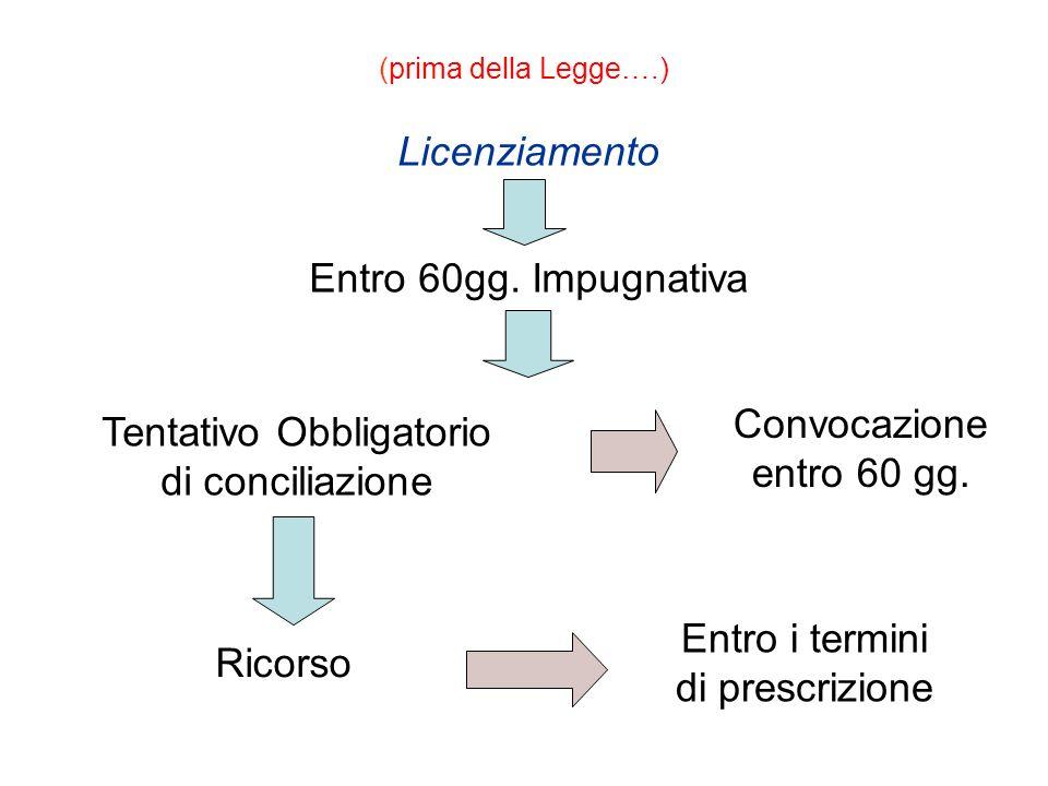(prima della Legge….) Licenziamento Entro 60gg. Impugnativa Tentativo Obbligatorio di conciliazione Convocazione entro 60 gg. Ricorso Entro i termini