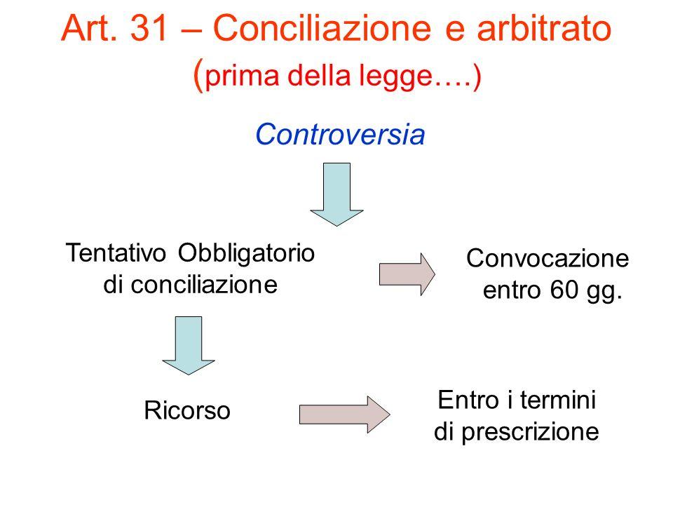 Art. 31 – Conciliazione e arbitrato ( prima della legge….) Controversia Tentativo Obbligatorio di conciliazione Convocazione entro 60 gg. Ricorso Entr