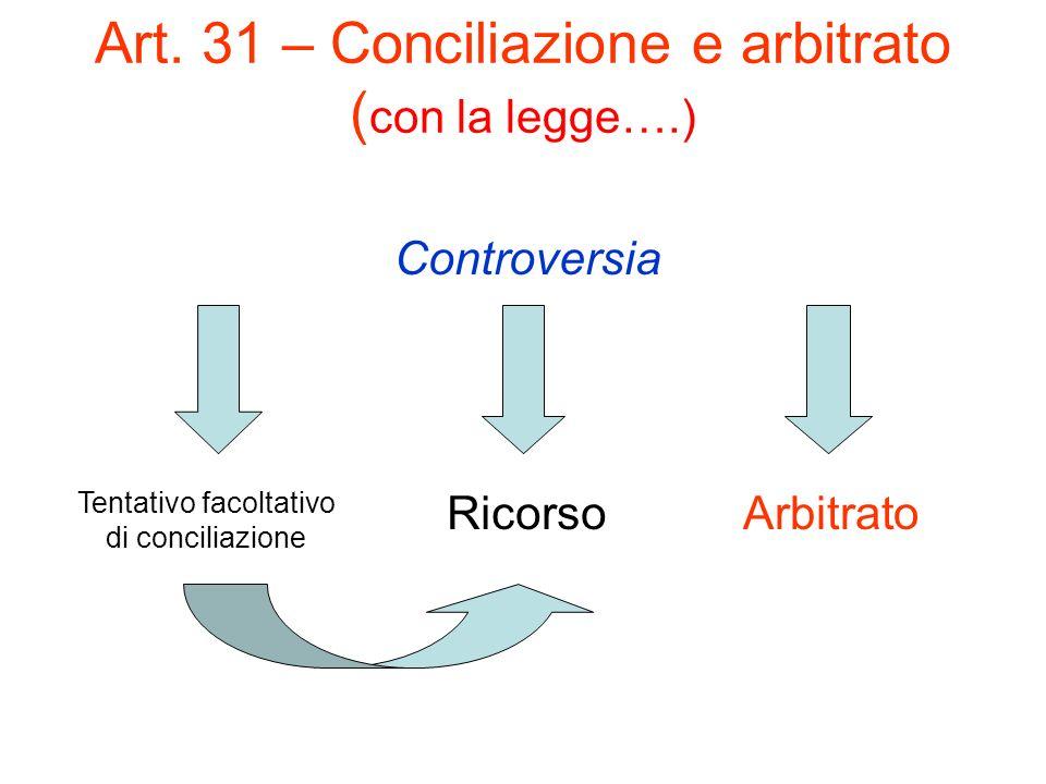 Art. 31 – Conciliazione e arbitrato ( con la legge….) Controversia Tentativo facoltativo di conciliazione RicorsoArbitrato