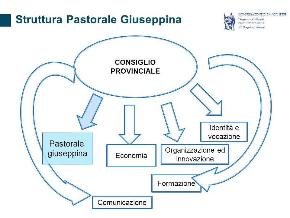 CONSIGLIO PROVINCIALE Economia Organizzazione ed innovazione Formazione Comunicazione Identità e vocazione Pastorale giuseppina Struttura Pastorale Giuseppina CONGREGAZIONE DI SAN GIUSEPPE Giuseppini del Murialdo PROVINCIA ITALIANA S.