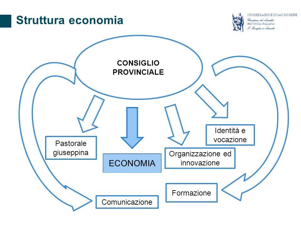 CONSIGLIO PROVINCIALE Pastorale giuseppina Organizzazione ed innovazione Formazione Comunicazione Identità e vocazione Struttura economia CONGREGAZION