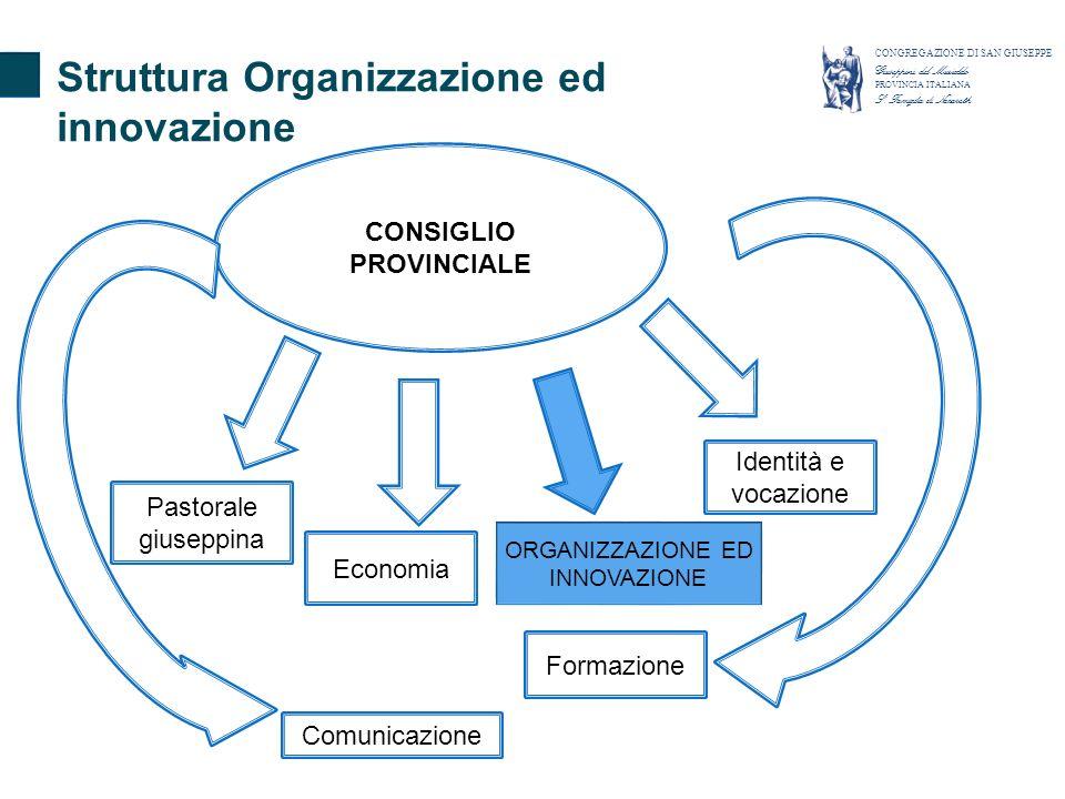 CONSIGLIO PROVINCIALE Pastorale giuseppina Identità e vocazione Formazione Comunicazione Economia ORGANIZZAZIONE ED INNOVAZIONE Struttura Organizzazione ed innovazione CONGREGAZIONE DI SAN GIUSEPPE Giuseppini del Murialdo PROVINCIA ITALIANA S.