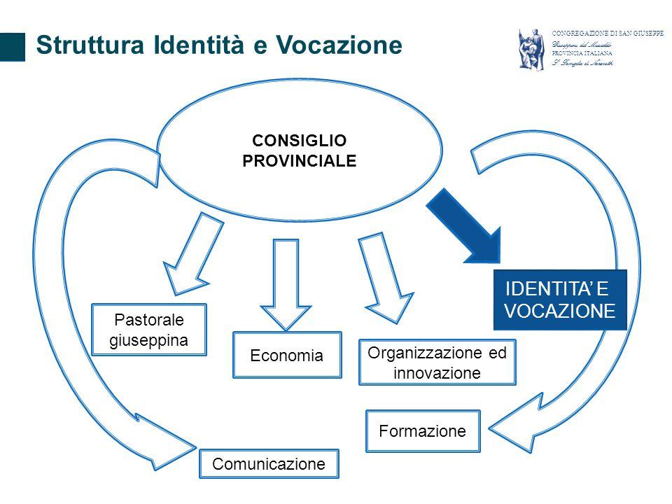 CONSIGLIO PROVINCIALE Pastorale giuseppina Organizzazione ed innovazione Formazione Comunicazione Economia IDENTITA E VOCAZIONE Struttura Identità e V