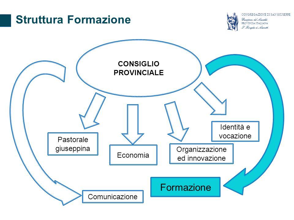 CONSIGLIO PROVINCIALE Pastorale giuseppina Identità e vocazione Comunicazione Economia Organizzazione ed innovazione Formazione Struttura Formazione C