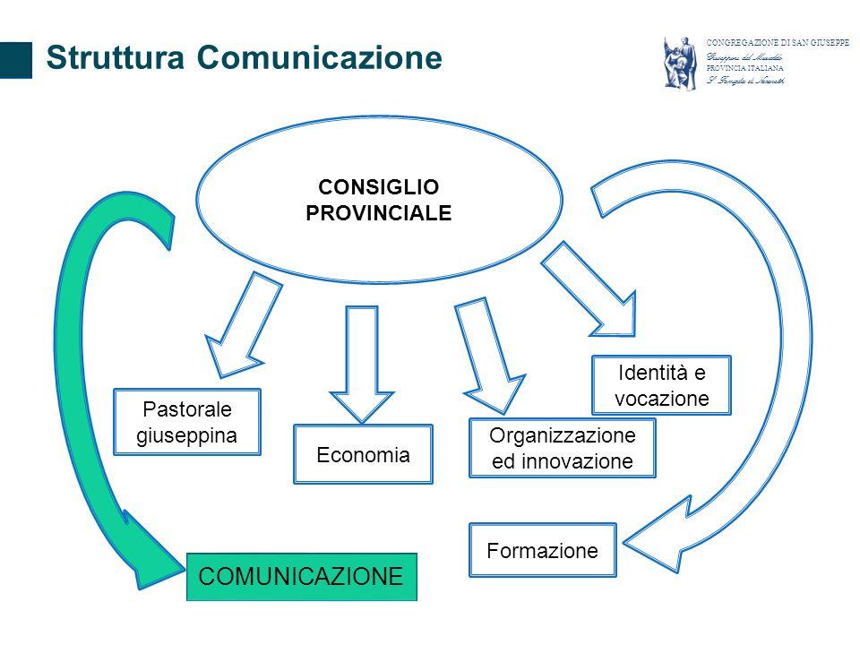 CONSIGLIO PROVINCIALE Pastorale giuseppina Identità e vocazione Formazione Economia COMUNICAZIONE Organizzazione ed innovazione Struttura Comunicazione CONGREGAZIONE DI SAN GIUSEPPE Giuseppini del Murialdo PROVINCIA ITALIANA S.