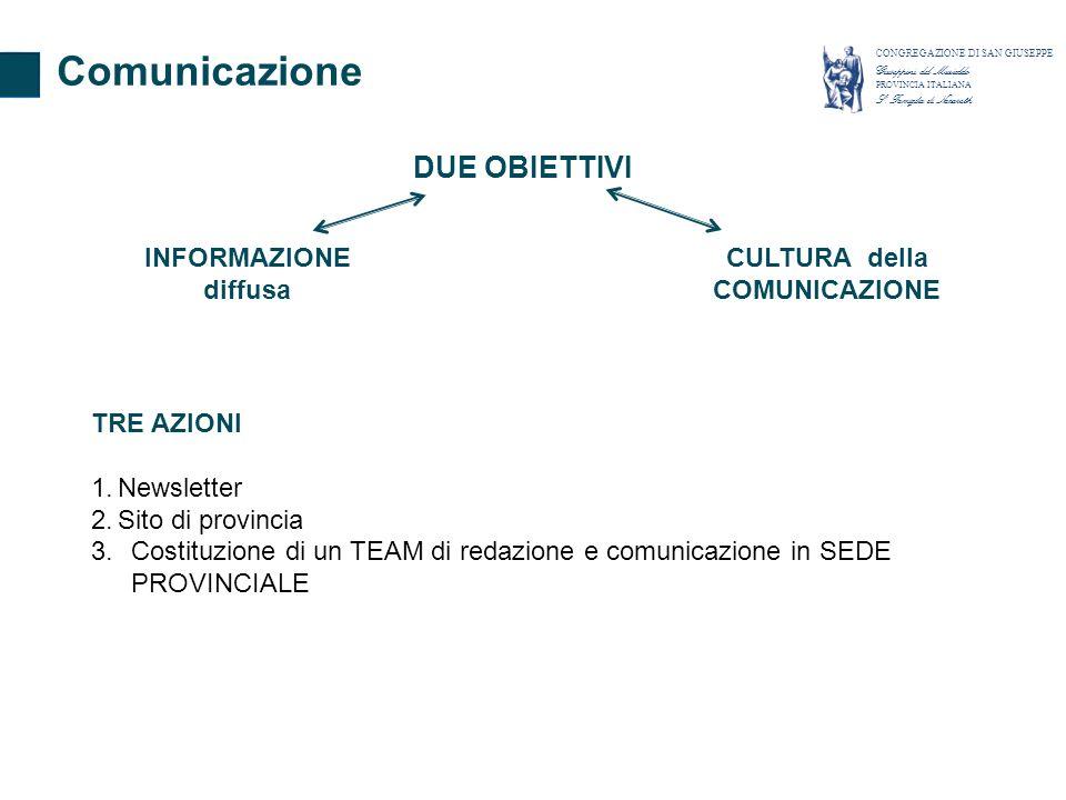 TRE AZIONI 1.Newsletter 2.Sito di provincia 3.Costituzione di un TEAM di redazione e comunicazione in SEDE PROVINCIALE Comunicazione CONGREGAZIONE DI SAN GIUSEPPE Giuseppini del Murialdo PROVINCIA ITALIANA S.