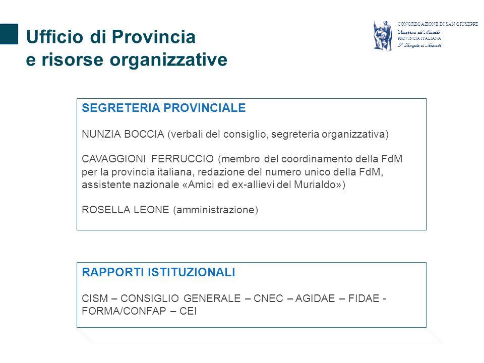 SEGRETERIA PROVINCIALE NUNZIA BOCCIA (verbali del consiglio, segreteria organizzativa) CAVAGGIONI FERRUCCIO (membro del coordinamento della FdM per la