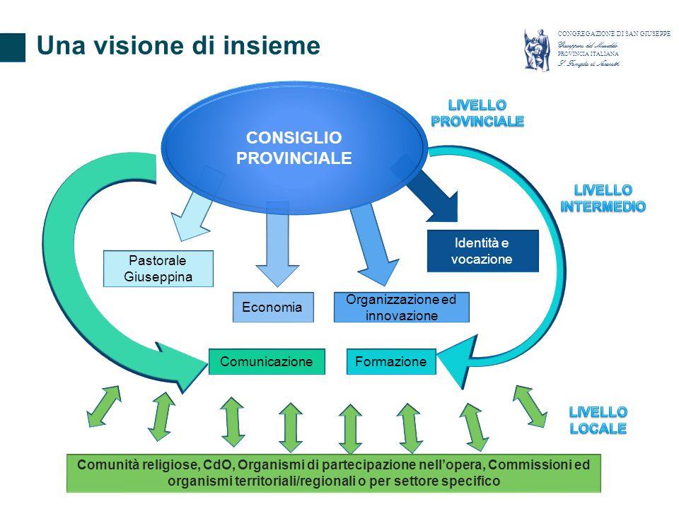 CONSIGLIO PROVINCIALE Pastorale Giuseppina Economia Organizzazione ed innovazione FormazioneComunicazione Identità e vocazione Comunità religiose, CdO