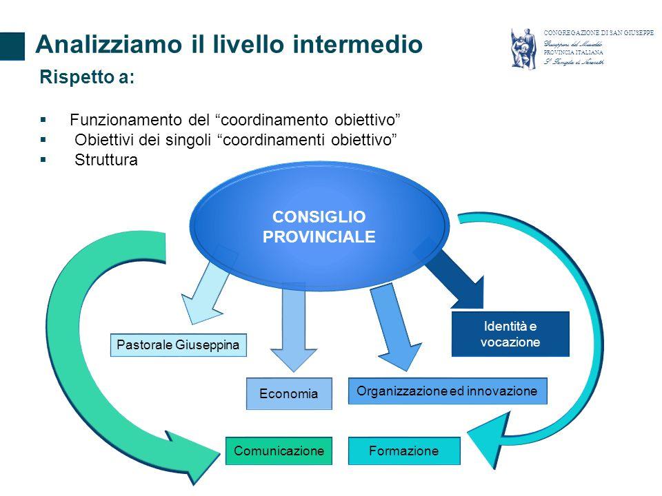 Pastorale Giuseppina Economia Organizzazione ed innovazione FormazioneComunicazione Identità e vocazione Analizziamo il livello intermedio CONGREGAZIO