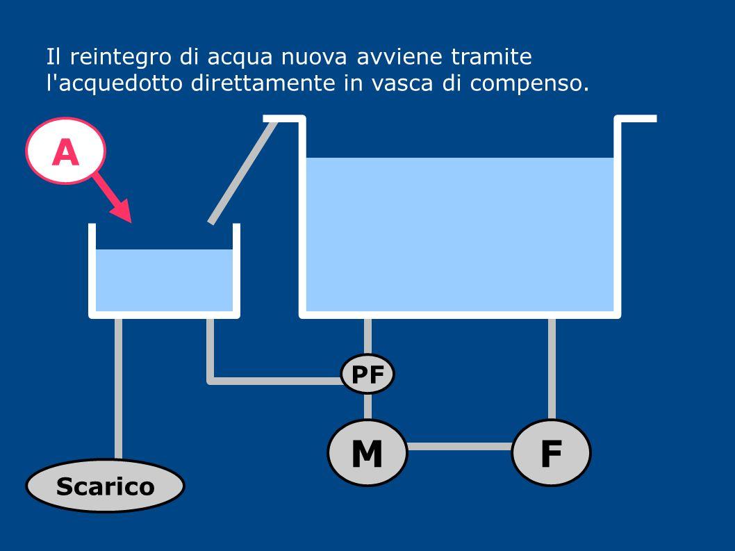 Il reintegro di acqua nuova avviene tramite l'acquedotto direttamente in vasca di compenso. MF PF A Scarico