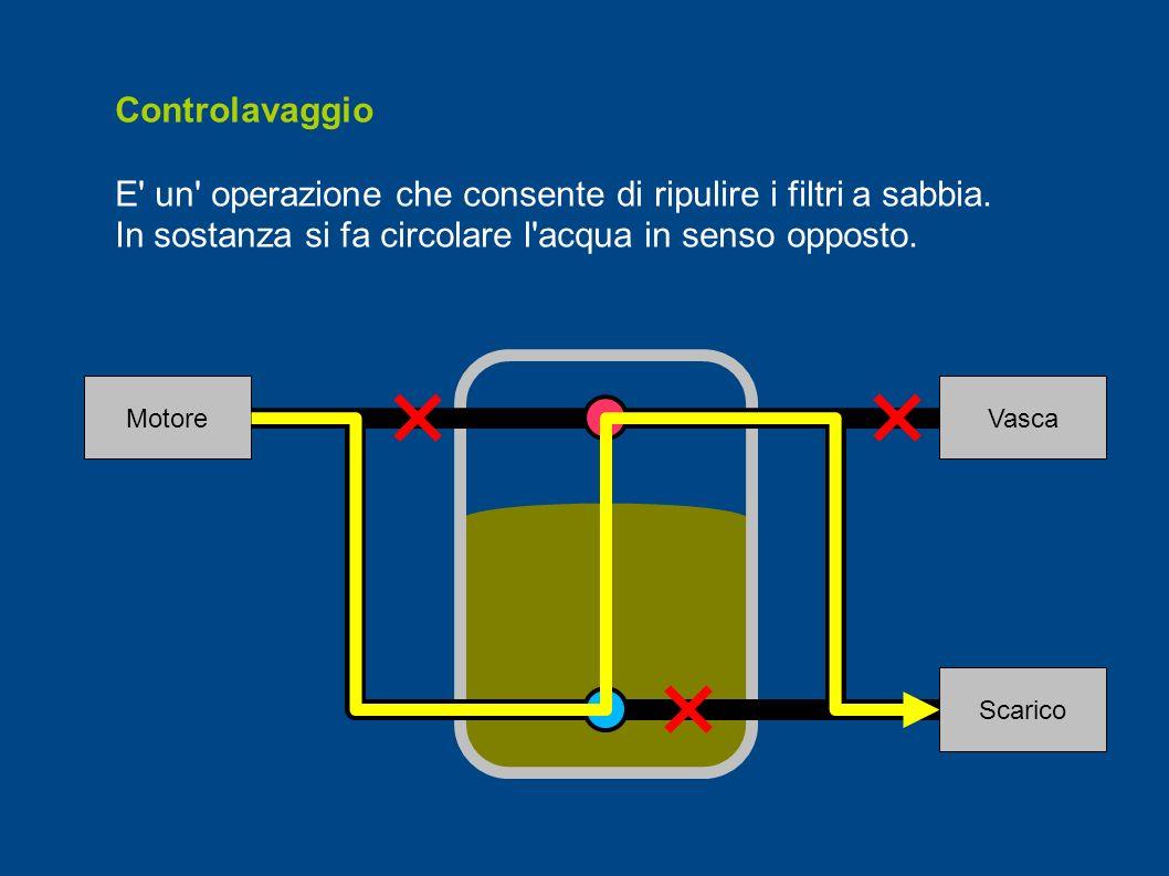 Controlavaggio E' un' operazione che consente di ripulire i filtri a sabbia. In sostanza si fa circolare l'acqua in senso opposto. Vasca Scarico Motor