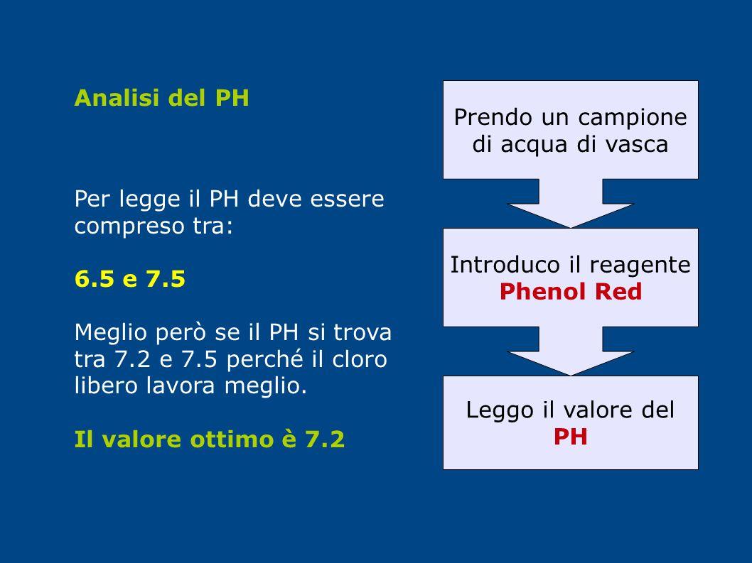 Analisi del PH Prendo un campione di acqua di vasca Introduco il reagente Phenol Red Leggo il valore del PH Per legge il PH deve essere compreso tra: